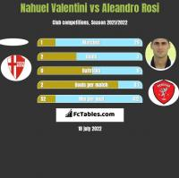 Nahuel Valentini vs Aleandro Rosi h2h player stats