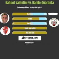 Nahuel Valentini vs Danilo Quaranta h2h player stats
