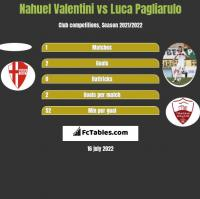 Nahuel Valentini vs Luca Pagliarulo h2h player stats