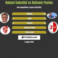 Nahuel Valentini vs Raffaele Pucino h2h player stats