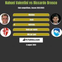 Nahuel Valentini vs Riccardo Brosco h2h player stats