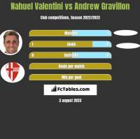 Nahuel Valentini vs Andrew Gravillon h2h player stats