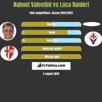 Nahuel Valentini vs Luca Ranieri h2h player stats