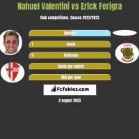 Nahuel Valentini vs Erick Ferigra h2h player stats