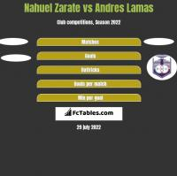 Nahuel Zarate vs Andres Lamas h2h player stats
