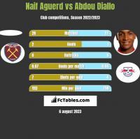 Naif Aguerd vs Abdou Diallo h2h player stats