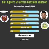 Naif Aguerd vs Alvaro Gonzalez Soberon h2h player stats