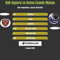 Naif Aguerd vs Bruno Ecuele Manga h2h player stats