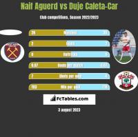 Naif Aguerd vs Duje Caleta-Car h2h player stats