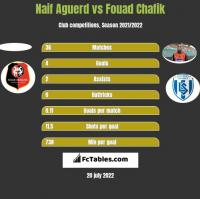 Naif Aguerd vs Fouad Chafik h2h player stats