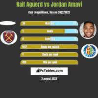 Naif Aguerd vs Jordan Amavi h2h player stats