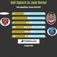 Naif Aguerd vs Juan Bernat h2h player stats