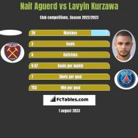 Naif Aguerd vs Lavyin Kurzawa h2h player stats