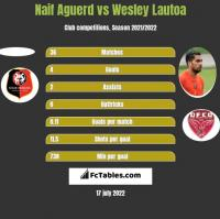 Naif Aguerd vs Wesley Lautoa h2h player stats