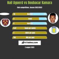 Naif Aguerd vs Boubacar Kamara h2h player stats