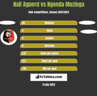 Naif Aguerd vs Ngonda Muzinga h2h player stats
