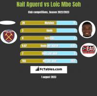 Naif Aguerd vs Loic Mbe Soh h2h player stats