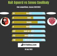 Naif Aguerd vs Senou Coulibaly h2h player stats