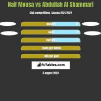 Naif Mousa vs Abdullah Al Shammari h2h player stats