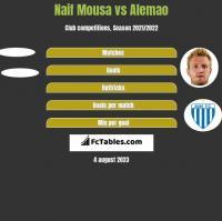 Naif Mousa vs Alemao h2h player stats