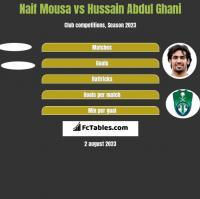 Naif Mousa vs Hussain Abdul Ghani h2h player stats