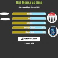 Naif Mousa vs Lima h2h player stats