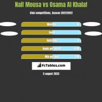 Naif Mousa vs Osama Al Khalaf h2h player stats