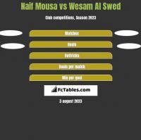 Naif Mousa vs Wesam Al Swed h2h player stats