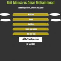 Naif Mousa vs Omar Mohammead h2h player stats