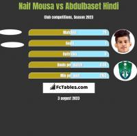 Naif Mousa vs Abdulbaset Hindi h2h player stats