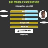 Naif Mousa vs Saif Hussain h2h player stats