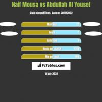 Naif Mousa vs Abdullah Al Yousef h2h player stats