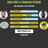 Naim Sliti vs Abdulaziz Al Bishi h2h player stats