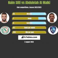 Naim Sliti vs Abdulelah Al Malki h2h player stats