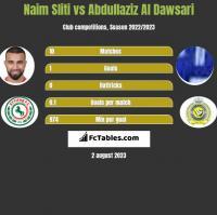 Naim Sliti vs Abdullaziz Al Dawsari h2h player stats