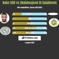 Naim Sliti vs Abdulmajeed Al Sulaiheem h2h player stats