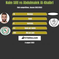 Naim Sliti vs Abdulmalek Al-Khaibri h2h player stats