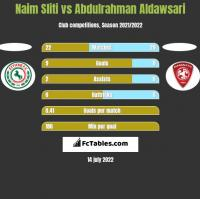 Naim Sliti vs Abdulrahman Aldawsari h2h player stats