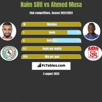 Naim Sliti vs Ahmed Musa h2h player stats