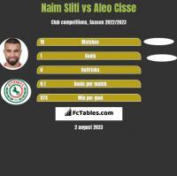 Naim Sliti vs Aleo Cisse h2h player stats