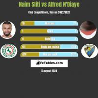 Naim Sliti vs Alfred N'Diaye h2h player stats