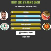 Naim Sliti vs Anice Badri h2h player stats