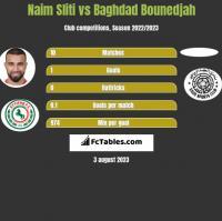 Naim Sliti vs Baghdad Bounedjah h2h player stats