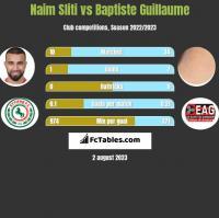 Naim Sliti vs Baptiste Guillaume h2h player stats