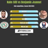 Naim Sliti vs Benjamin Jeannot h2h player stats