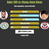 Naim Sliti vs Chang-Hoon Kwon h2h player stats