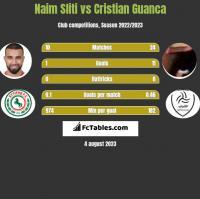 Naim Sliti vs Cristian Guanca h2h player stats