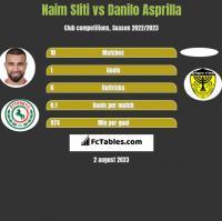 Naim Sliti vs Danilo Asprilla h2h player stats