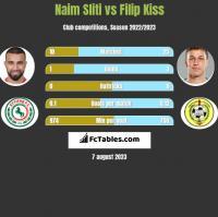 Naim Sliti vs Filip Kiss h2h player stats
