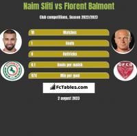 Naim Sliti vs Florent Balmont h2h player stats